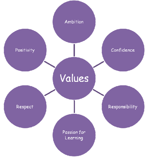 Northfield St Nicholas Primary School Vision and Values